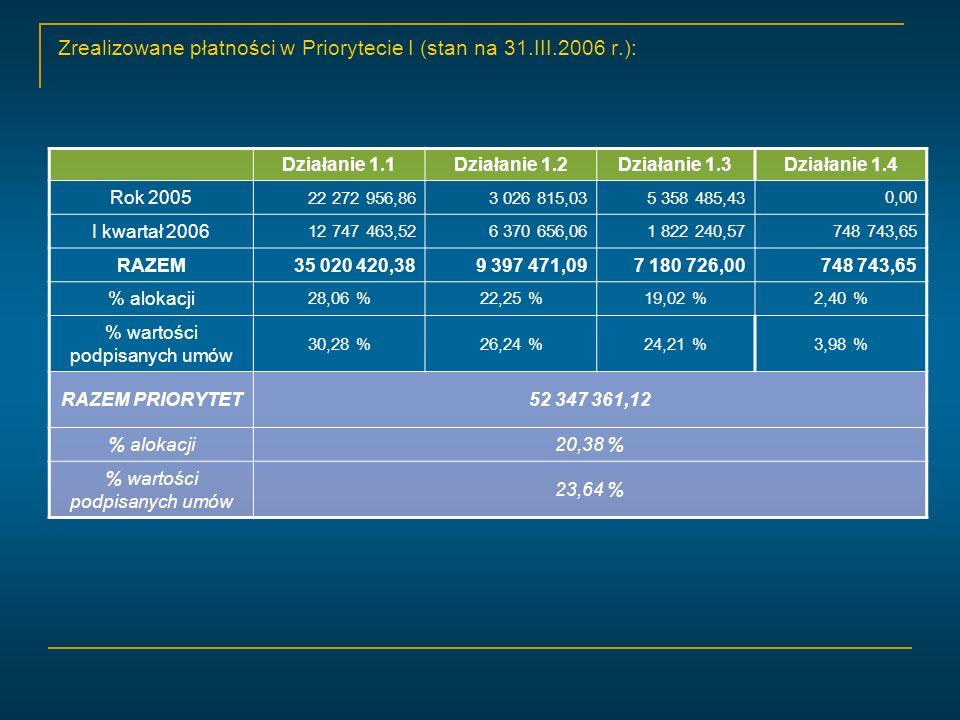 Zrealizowane płatności w Priorytecie I (stan na 31.III.2006 r.): Działanie 1.1Działanie 1.2Działanie 1.3Działanie 1.4 Rok 2005 22 272 956,863 026 815,035 358 485,43 0,00 I kwartał 2006 12 747 463,526 370 656,061 822 240,57748 743,65 RAZEM 35 020 420,389 397 471,097 180 726,00748 743,65 % alokacji 28,06 %22,25 %19,02 %2,40 % % wartości podpisanych umów 30,28 %26,24 %24,21 %3,98 % RAZEM PRIORYTET52 347 361,12 % alokacji20,38 % % wartości podpisanych umów 23,64 %