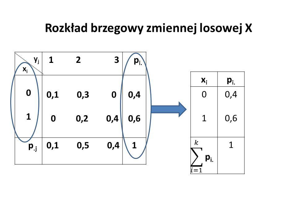 Rozkład brzegowy zmiennej losowej X y j x i 1 2 3 p i.