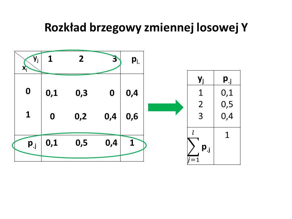 Rozkład brzegowy zmiennej losowej Y y j x i 1 2 3 p i.
