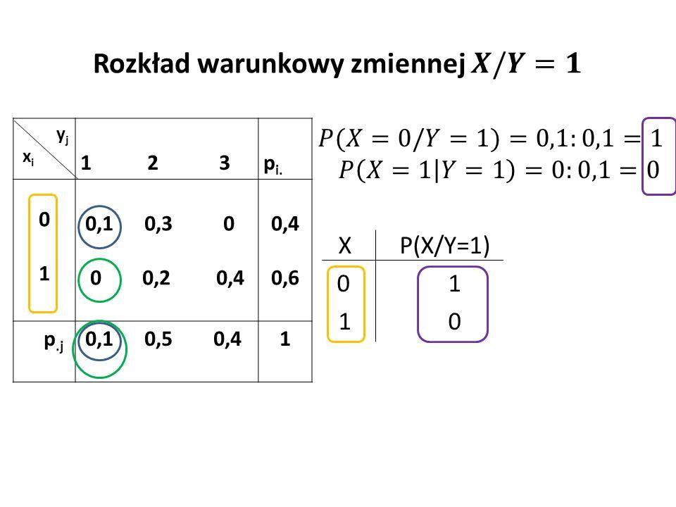 y j x i 1 2 3 p i. 0101 0,1 0,3 0 0 0,2 0,4 0,4 0,6 p.j 0,1 0,5 0,41
