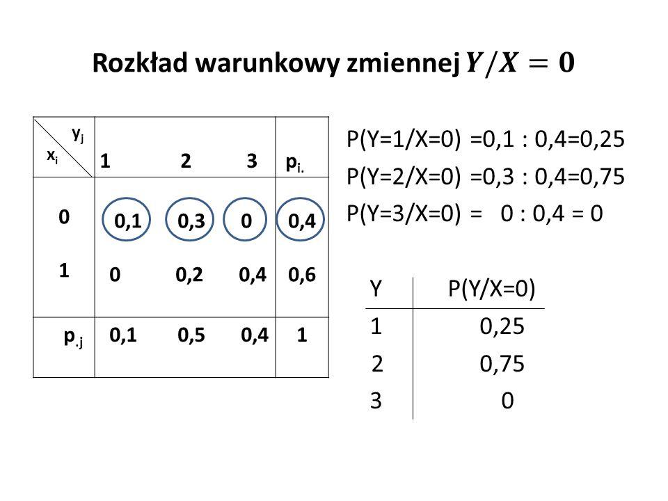 y j x i 1 2 3 p i. 0101 0,1 0,3 0 0 0,2 0,4 0,4 0,6 p.j 0,1 0,5 0,41 P(Y=1/X=0) =0,1 : 0,4=0,25 P(Y=2/X=0) =0,3 : 0,4=0,75 P(Y=3/X=0) = 0 : 0,4 = 0 Y