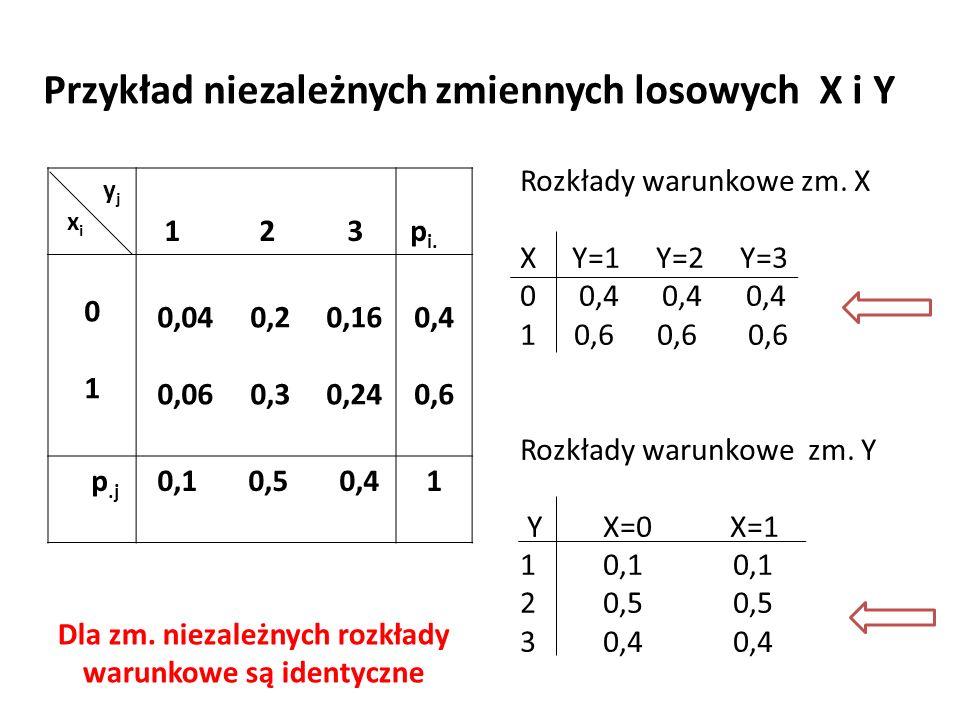 Przykład niezależnych zmiennych losowych X i Y y j x i 1 2 3 p i.
