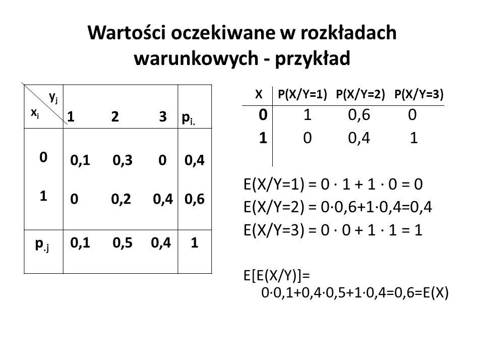Wartości oczekiwane w rozkładach warunkowych - przykład y j x i 1 2 3 p i.