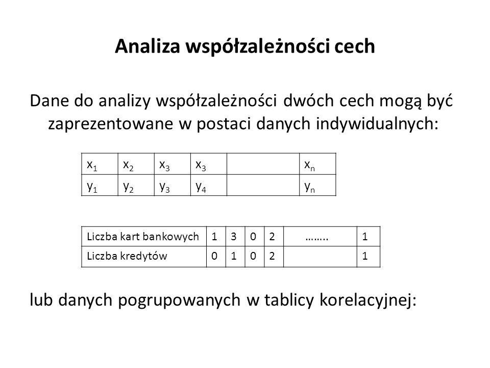 Analiza współzależności cech Dane do analizy współzależności dwóch cech mogą być zaprezentowane w postaci danych indywidualnych: lub danych pogrupowanych w tablicy korelacyjnej: x1x1 x2x2 x3x3 x3x3 xnxn y1y1 y2y2 y3y3 y4y4 ynyn Liczba kart bankowych1302 ……..1 Liczba kredytów01021