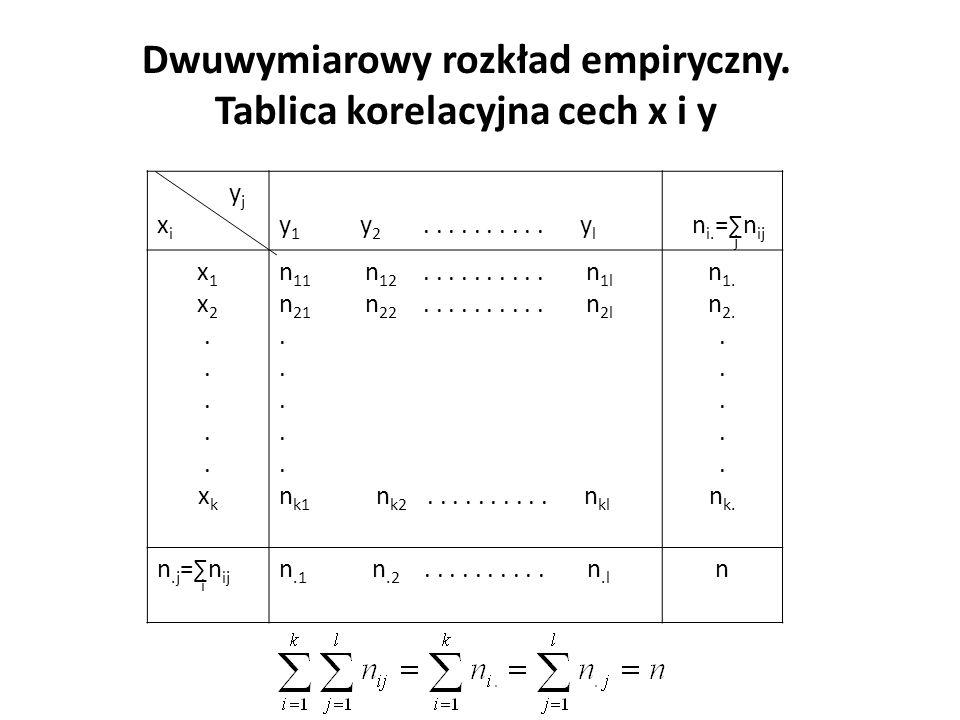 Dwuwymiarowy rozkład empiryczny. Tablica korelacyjna cech x i y y j x i y 1 y 2..........