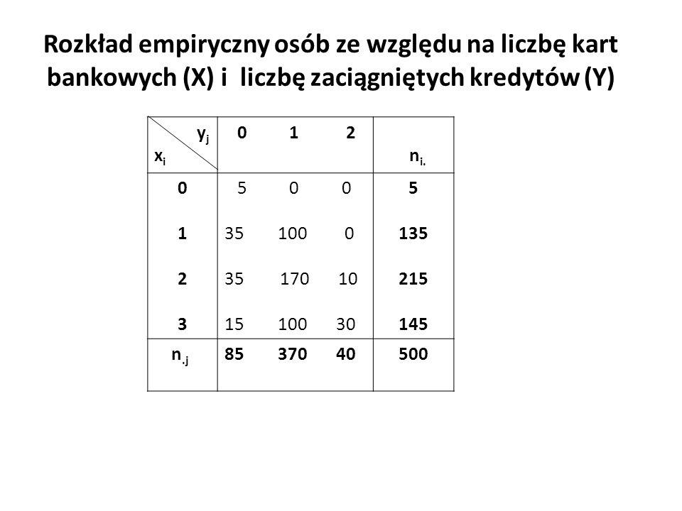Rozkład empiryczny osób ze względu na liczbę kart bankowych (X) i liczbę zaciągniętych kredytów (Y) y j x i 0 1 2 n i.