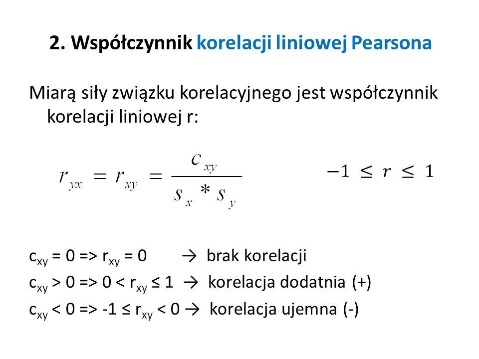 2. Współczynnik korelacji liniowej Pearsona