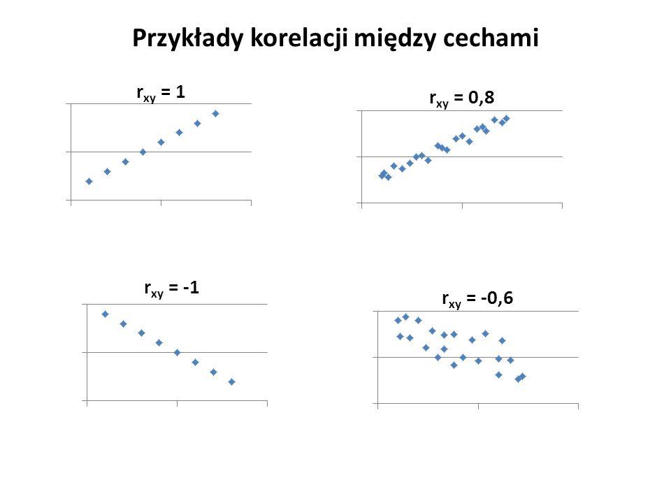 Przykłady korelacji między cechami
