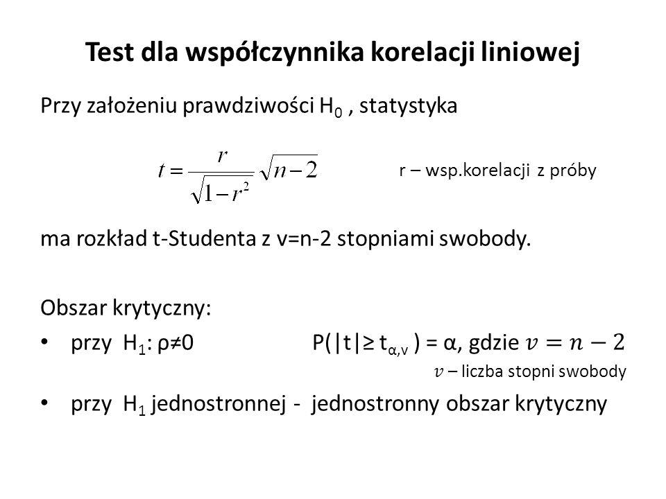 Test dla współczynnika korelacji liniowej