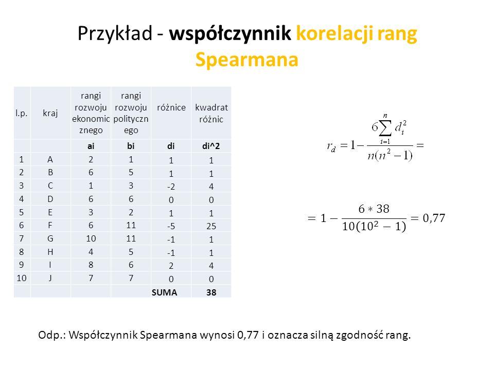 Przykład - współczynnik korelacji rang Spearmana l.p.kraj rangi rozwoju ekonomic znego rangi rozwoju polityczn ego różnicekwadrat różnic aibididi^2 1A21 11 2B65 11 3C13 -24 4D66 00 5E32 11 6F611 -525 7G1011 1 8H45 1 9I86 24 10J77 00 SUMA38 Odp.: Współczynnik Spearmana wynosi 0,77 i oznacza silną zgodność rang.