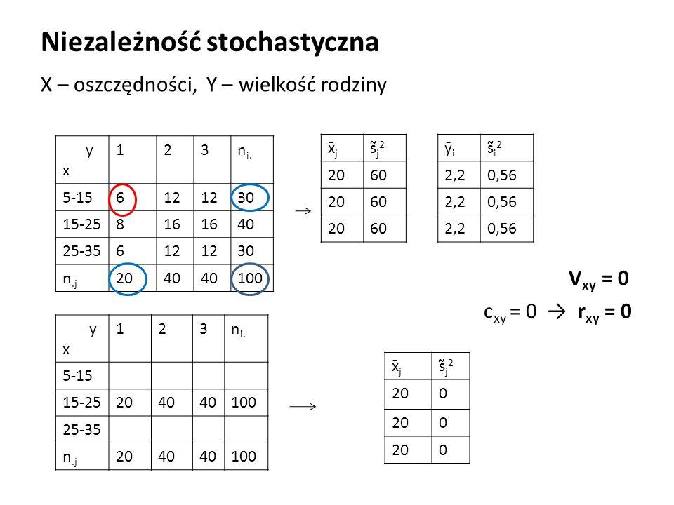 Niezależność stochastyczna X – oszczędności, Y – wielkość rodziny V xy = 0 c xy = 0 → r xy = 0 y x 123n i.