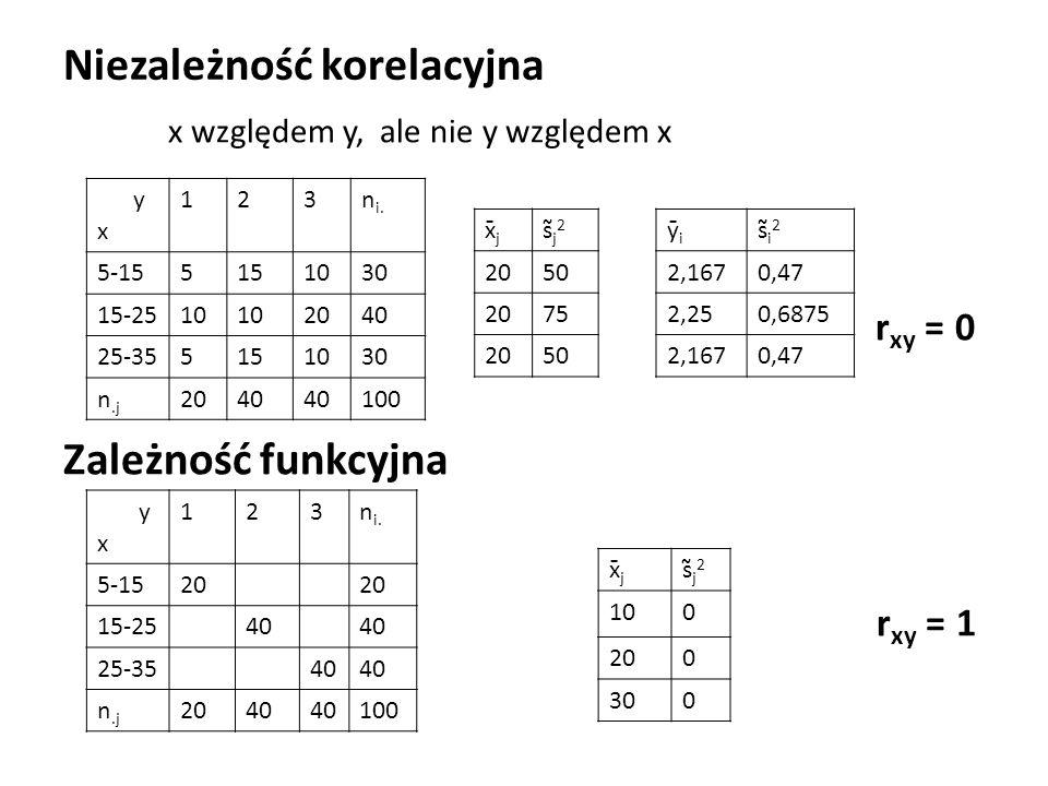 Niezależność korelacyjna x względem y, ale nie y względem x r xy = 0 Zależność funkcyjna r xy = 1 y x 123n i.