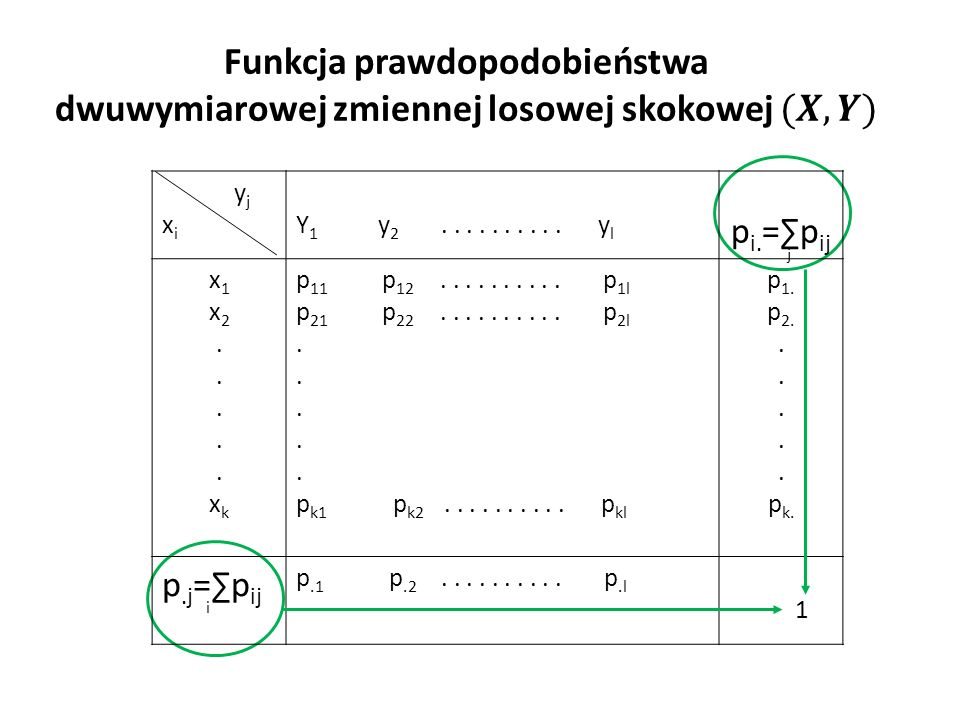 y j x i Y 1 y 2.......... y l p i. =∑p ij j x1x2.....xkx1x2.....xk p 11 p 12..........