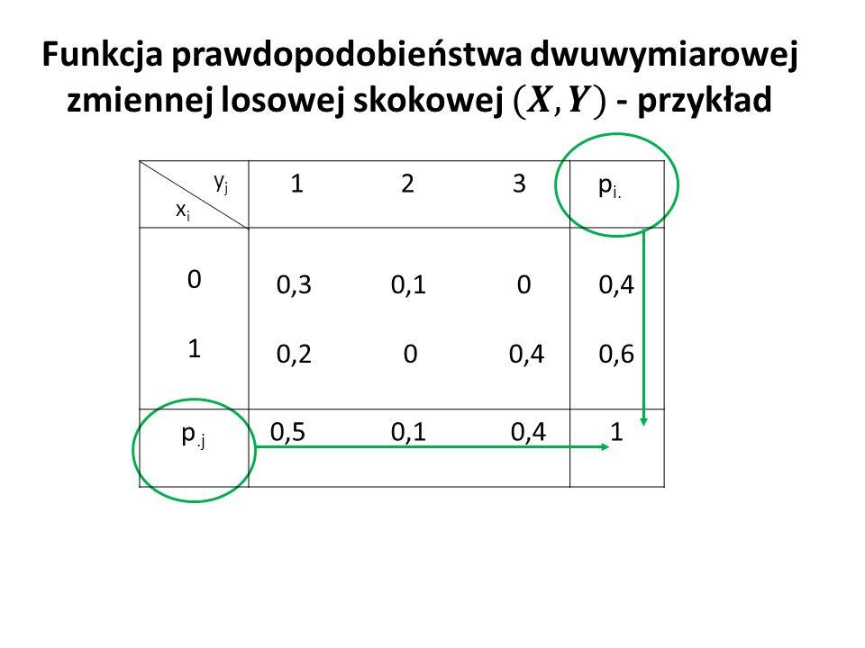 Czy zmienne losowe X i Y są niezależne.y j x i 1 2 3 p i.