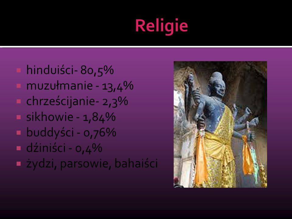  hinduiści- 80,5%  muzułmanie - 13,4%  chrześcijanie- 2,3%  sikhowie - 1,84%  buddyści - 0,76%  dźiniści - 0,4%  żydzi, parsowie, bahaiści