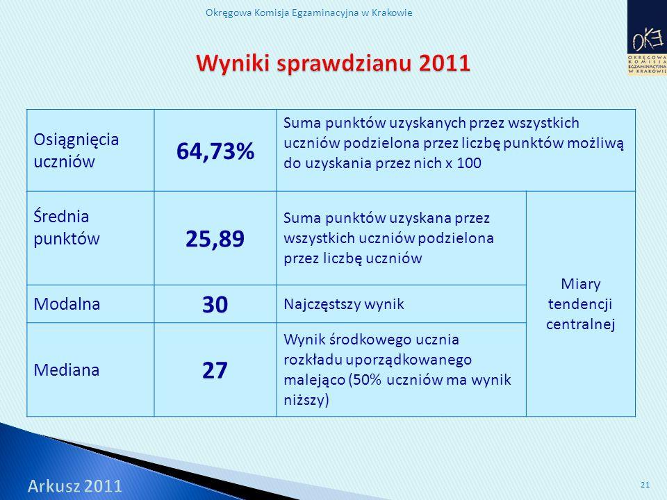 Okręgowa Komisja Egzaminacyjna w Krakowie 21 Osiągnięcia uczniów 64,73% Suma punktów uzyskanych przez wszystkich uczniów podzielona przez liczbę punktów możliwą do uzyskania przez nich x 100 Średnia punktów 25,89 Suma punktów uzyskana przez wszystkich uczniów podzielona przez liczbę uczniów Miary tendencji centralnej Modalna 30 Najczęstszy wynik Mediana 27 Wynik środkowego ucznia rozkładu uporządkowanego malejąco (50% uczniów ma wynik niższy)