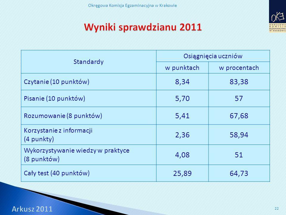 Okręgowa Komisja Egzaminacyjna w Krakowie 22 Standardy Osiągnięcia uczniów w punktachw procentach Czytanie (10 punktów) 8,3483,38 Pisanie (10 punktów) 5,7057 Rozumowanie (8 punktów) 5,4167,68 Korzystanie z informacji (4 punkty) 2,3658,94 Wykorzystywanie wiedzy w praktyce (8 punktów) 4,0851 Cały test (40 punktów) 25,8964,73
