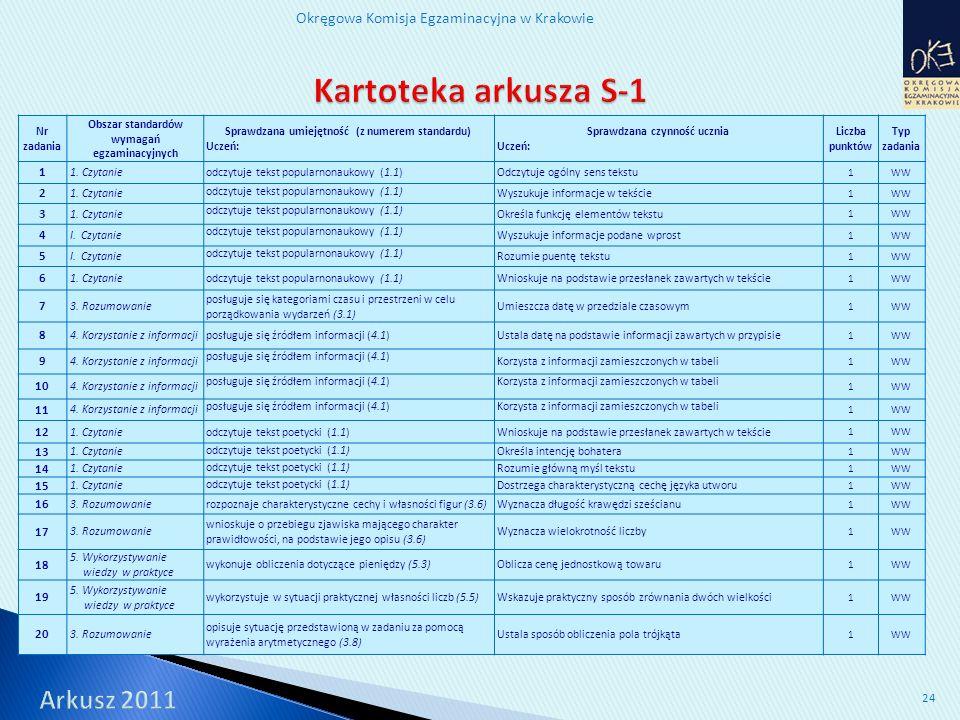 Okręgowa Komisja Egzaminacyjna w Krakowie 24 Nr zadania Obszar standardów wymagań egzaminacyjnych Sprawdzana umiejętność (z numerem standardu) Uczeń: Sprawdzana czynność ucznia Uczeń: Liczba punktów Typ zadania 1 1.