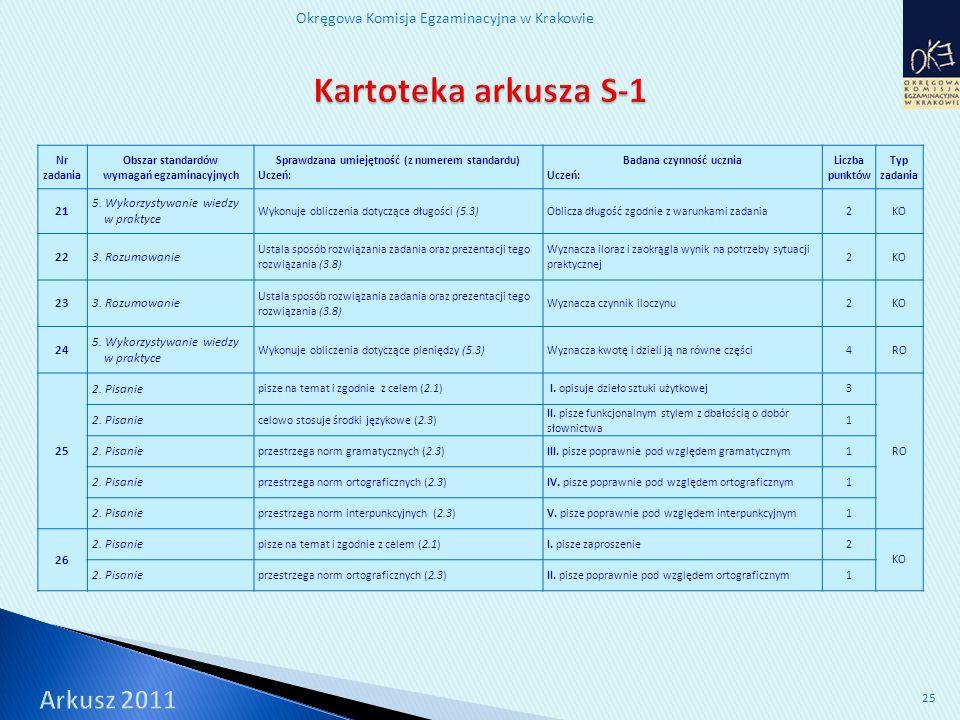 Okręgowa Komisja Egzaminacyjna w Krakowie 25 Nr zadania Obszar standardów wymagań egzaminacyjnych Sprawdzana umiejętność (z numerem standardu) Uczeń: Badana czynność ucznia Uczeń: Liczba punktów Typ zadania 21 5.