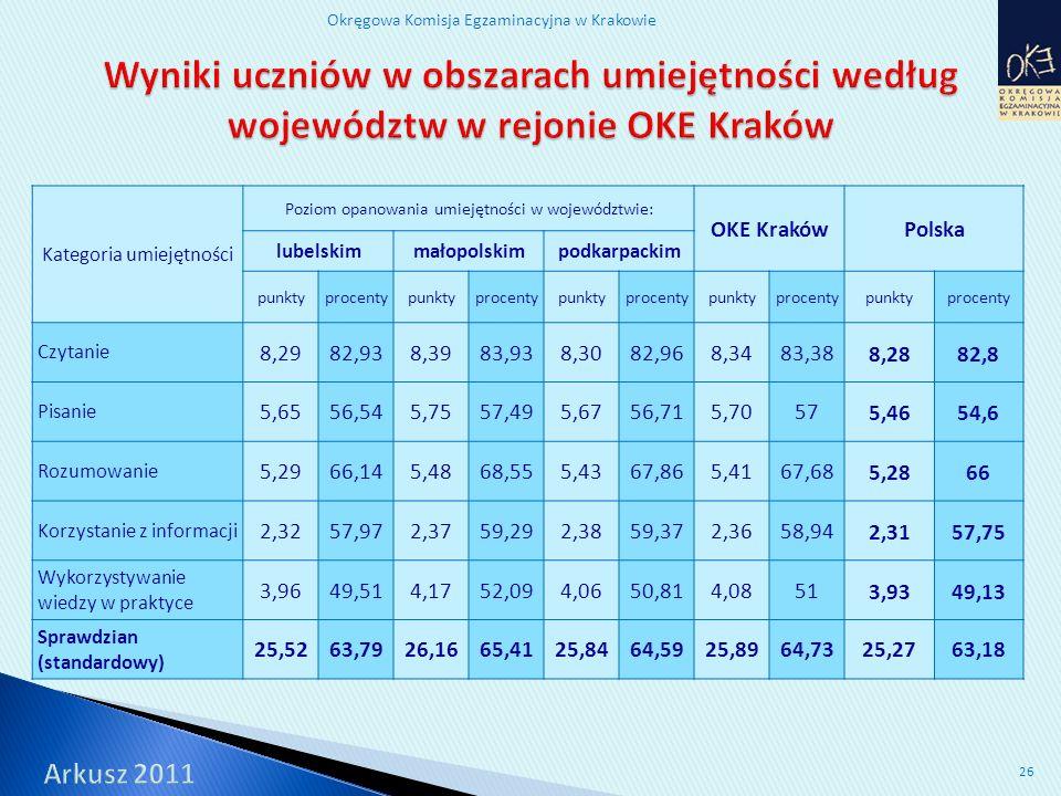 Okręgowa Komisja Egzaminacyjna w Krakowie 26 Kategoria umiejętności Poziom opanowania umiejętności w województwie: OKE KrakówPolska lubelskimmałopolskimpodkarpackim punktyprocentypunktyprocentypunktyprocentypunktyprocentypunktyprocenty Czytanie 8,2982,938,3983,938,3082,968,3483,38 8,2882,8 Pisanie 5,6556,545,7557,495,6756,715,7057 5,4654,6 Rozumowanie 5,2966,145,4868,555,4367,865,4167,68 5,2866 Korzystanie z informacji 2,3257,972,3759,292,3859,372,3658,94 2,3157,75 Wykorzystywanie wiedzy w praktyce 3,9649,514,1752,094,0650,814,0851 3,9349,13 Sprawdzian (standardowy) 25,5263,7926,1665,4125,8464,5925,8964,7325,2763,18