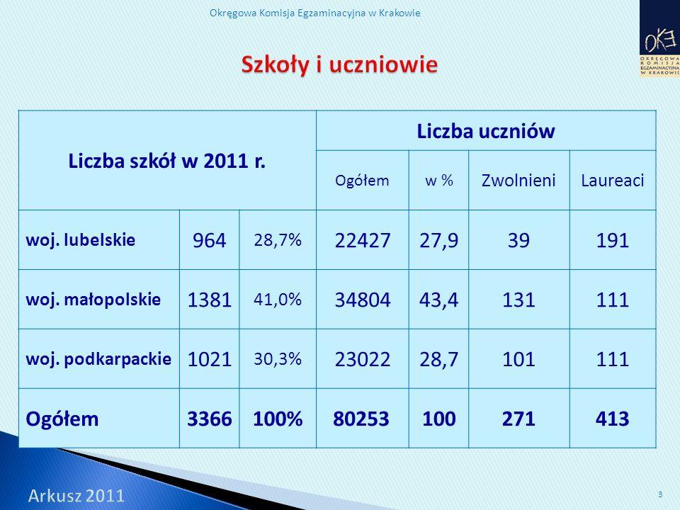 Okręgowa Komisja Egzaminacyjna w Krakowie 34 najniższy bardzo niski niski niżej średni średni wyżej średni wysoki bardzo wysoki najwyższy Stopień skali 123456789 Przedział punktowy 8,8-19,719,8-21,421,5-22,822,9-24,224,3-25,625,7-26,927,0-28,428,5-30,230,3-37,0 Procent szkół lubelskie 5,37,811,317,318,717,011,37,53,9 małopolskie 2,23,36,313,521,220,118,09,55,9 podkarpackie 2,44,38,813,921,018,719,17,34,6 OKE Kraków 3,14,98,514,720,418,816,48,34,9 Polska 3,86,912,117,220,516,612,26,64,1 Grupy szkoły z wynikami niskimiszkoły z wynikami średnimiszkoły z wynikami wysokimi