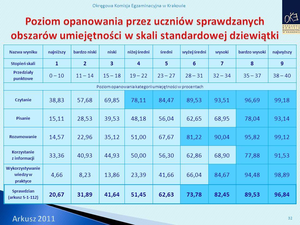 Okręgowa Komisja Egzaminacyjna w Krakowie 32 Nazwa wynikunajniższybardzo niskiniskiniżej średniśredniwyżej średniwysokibardzo wysokinajwyższy Stopień skali 123456789 Przedziały punktowe 0 – 1011 – 1415 – 1819 – 2223 – 2728 – 3132 – 3435 – 3738 – 40 Poziom opanowania kategorii umiejętności w procentach Czytanie 38,8357,6869,8578,1184,4789,5393,5196,6999,18 Pisanie 15,1128,5339,5348,1856,0462,6568,9578,0493,14 Rozumowanie 14,5722,9635,1251,0067,6781,2290,0495,8299,12 Korzystanie z informacji 33,3640,9344,9350,0056,3062,8668,9077,8891,53 Wykorzystywanie wiedzy w praktyce 4,668,2313,8623,3941,6666,0484,6794,4898,89 Sprawdzian (arkusz S-1-112) 20,6731,8941,6451,4562,6373,7882,4589,5396,84