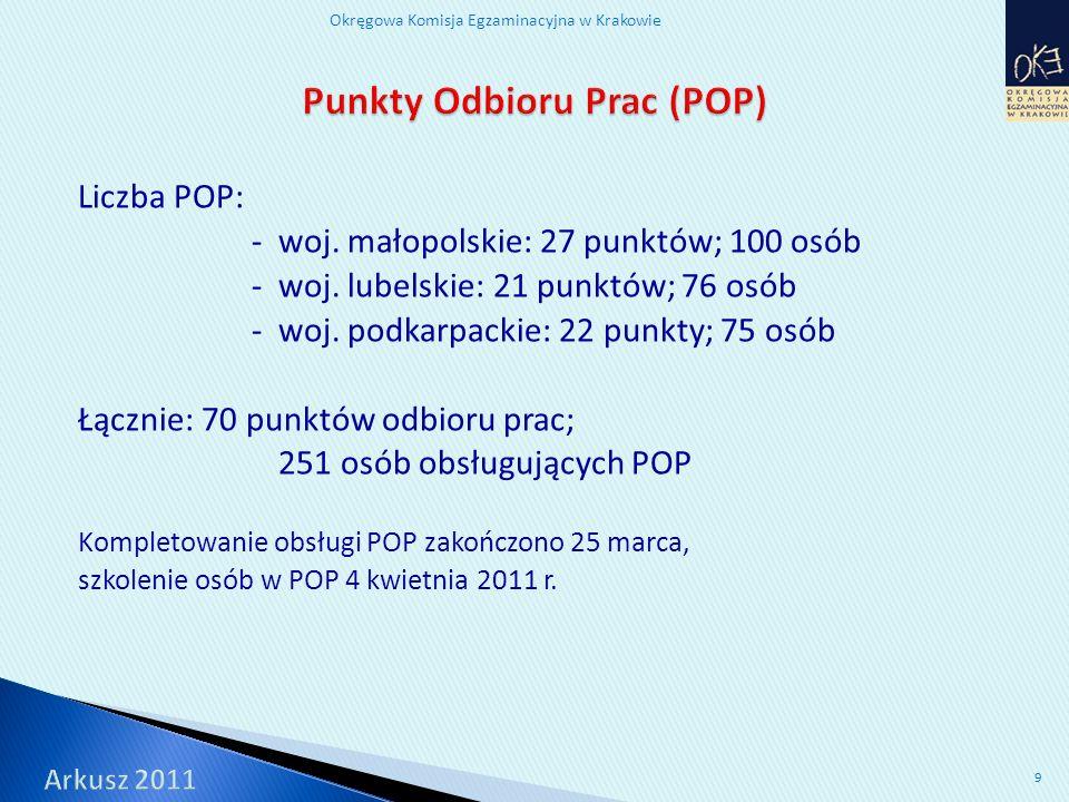 Okręgowa Komisja Egzaminacyjna w Krakowie 10 Liczba punktów do uzyskania za każdy ze sprawdzanych standardów Numery zadań w arkuszu Czytanie1025%1, 2, 3, 4, 5, 6, 12, 13, 14, 15 Pisanie1025%25 (7 pkt), 26 (3 pkt) Rozumowanie820%7, 16, 17, 20, 22 (2 pkt), 23 (2 pkt) Korzystanie z informacji 410%8, 9, 10, 11 Wykorzystywanie wiedzy w praktyce 820%18, 19, 21 (2 pkt), 24 (4 pkt)