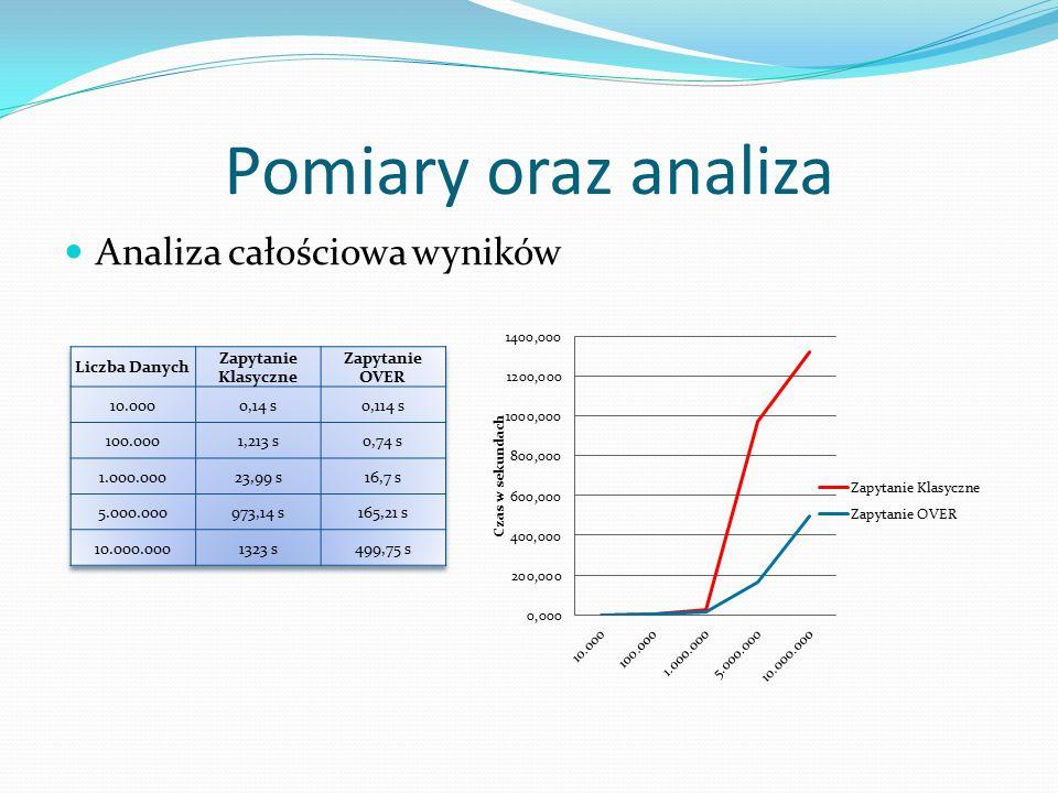 Analiza całościowa wyników Pomiary oraz analiza