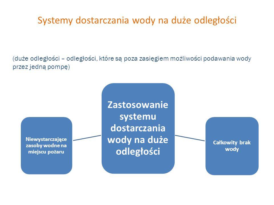 Systemy dostarczania wody na duże odległości Zastosowanie systemu dostarczania wody na duże odległości Niewystarczające zasoby wodne na miejscu pożaru