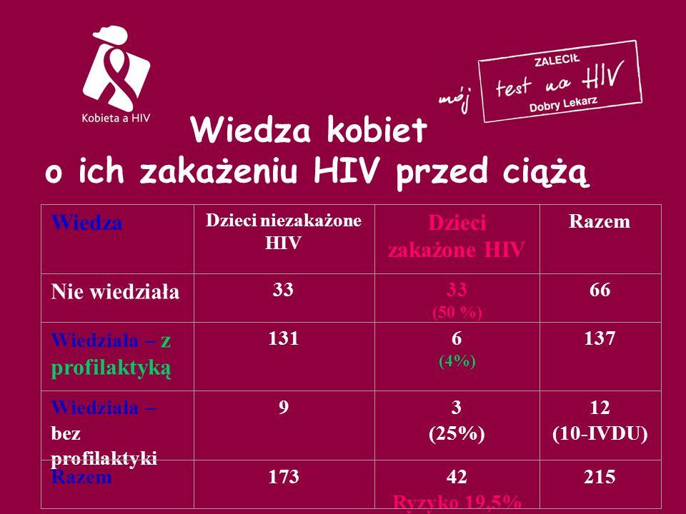 Wiedza kobiet o ich zakażeniu HIV przed ciążą Wiedza Dzieci niezakażone HIV Dzieci zakażone HIV Razem Nie wiedziała 33 (50 %) 66 Wiedziała – z profilaktyką 1316 (4%) 137 Wiedziała – bez profilaktyki 93 (25%) 12 (10-IVDU) Razem17342 Ryzyko 19,5% 215