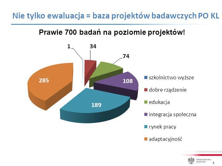6 Nie tylko ewaluacja = baza projektów badawczych PO KL Prawie 700 badań na poziomie projektów!