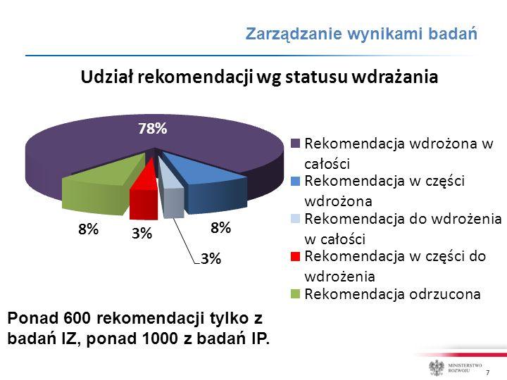 7 Ponad 600 rekomendacji tylko z badań IZ, ponad 1000 z badań IP. Zarządzanie wynikami badań