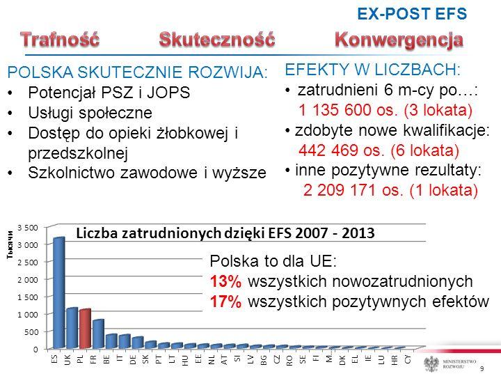 9 POLSKA SKUTECZNIE ROZWIJA: Potencjał PSZ i JOPS Usługi społeczne Dostęp do opieki żłobkowej i przedszkolnej Szkolnictwo zawodowe i wyższe EX-POST EFS Polska to dla UE: 13% wszystkich nowozatrudnionych 17% wszystkich pozytywnych efektów EFEKTY W LICZBACH: zatrudnieni 6 m-cy po…: 1 135 600 os.