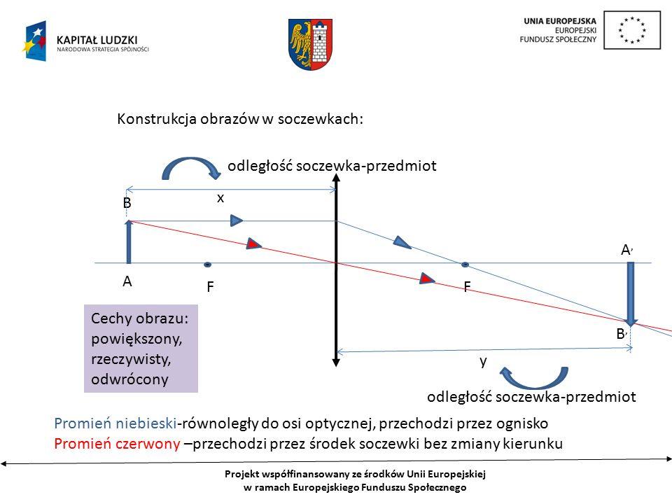 Projekt współfinansowany ze środków Unii Europejskiej w ramach Europejskiego Funduszu Społecznego Konstrukcja obrazów w soczewkach: A B FF Promień niebieski-równoległy do osi optycznej, przechodzi przez ognisko Promień czerwony –przechodzi przez środek soczewki bez zmiany kierunku A,A, B,B, x y odległość soczewka-przedmiot Cechy obrazu: powiększony, rzeczywisty, odwrócony