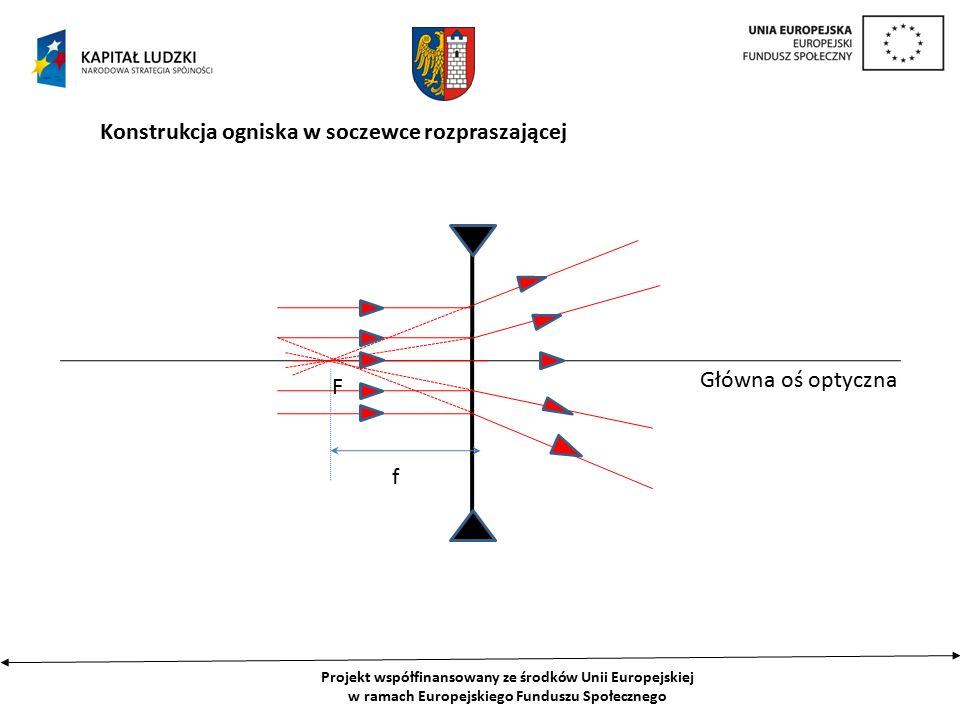 Projekt współfinansowany ze środków Unii Europejskiej w ramach Europejskiego Funduszu Społecznego Konstrukcja ogniska w soczewce rozpraszającej Główna oś optyczna f F