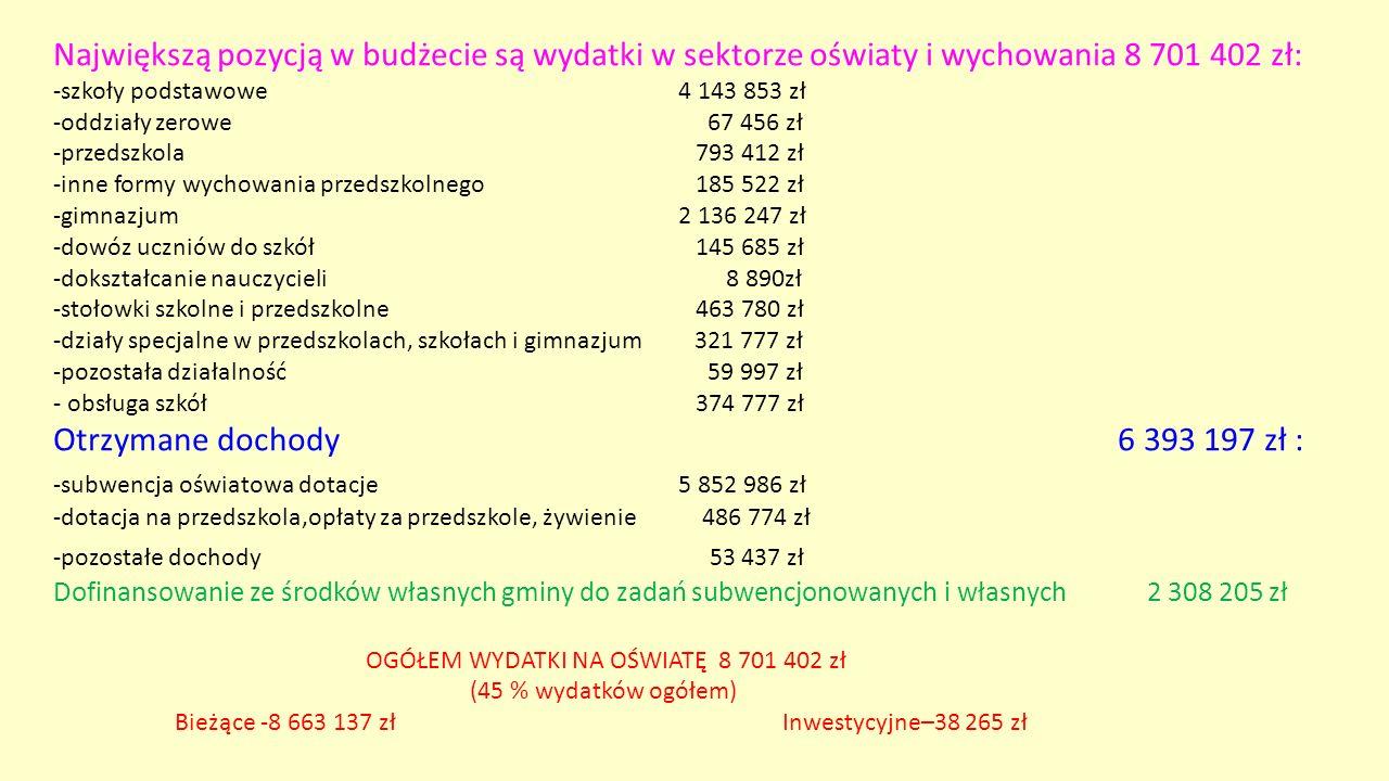 Największą pozycją w budżecie są wydatki w sektorze oświaty i wychowania 8 701 402 zł: -szkoły podstawowe 4 143 853 zł -oddziały zerowe 67 456 zł -prz