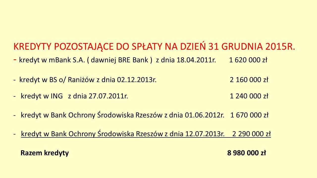 KREDYTY POZOSTAJĄCE DO SPŁATY NA DZIEŃ 31 GRUDNIA 2015R. - kredyt w mBank S.A. ( dawniej BRE Bank ) z dnia 18.04.2011r. 1 620 000 zł - kredyt w BS o/