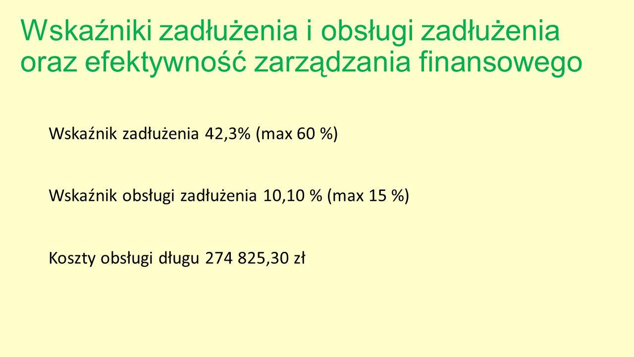 Wskaźniki zadłużenia i obsługi zadłużenia oraz efektywność zarządzania finansowego Wskaźnik zadłużenia 42,3% (max 60 %) Wskaźnik obsługi zadłużenia 10