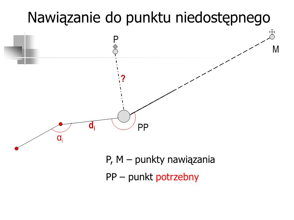 Nawiązanie do punktu niedostępnego P didi αiαi ? PP M P, M – punkty nawiązania PP – punkt potrzebny