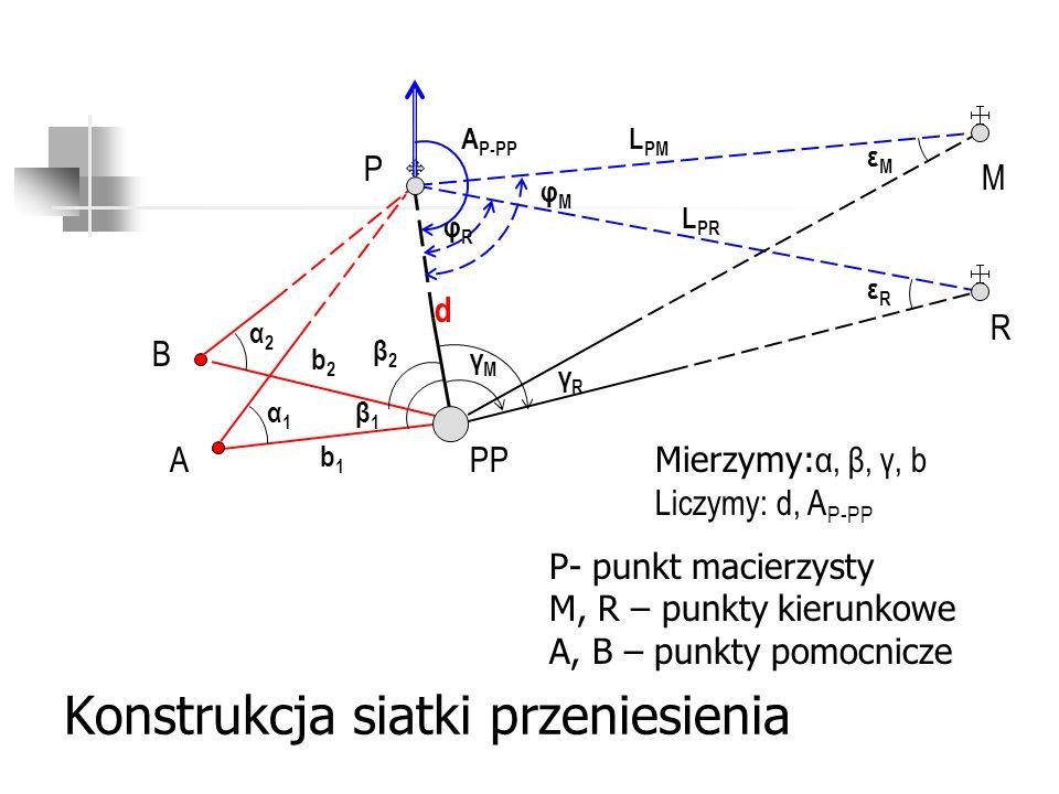 Inne konstrukcje siatki przeniesienia P b1b1 PP M P- punkt macierzysty M, R – punkty kierunkowe A, B – punkty pomocnicze α1α1 β1β1 γMγM Mierzymy: α, β, γ, b Liczymy: d, A P-PP β2β2 α2α2 b2b2 γRγR d A B R