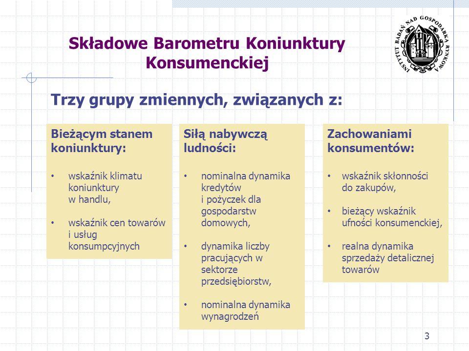 Składowe Barometru Koniunktury Konsumenckiej 3 Trzy grupy zmiennych, związanych z: Bieżącym stanem koniunktury: wskaźnik klimatu koniunktury w handlu, wskaźnik cen towarów i usług konsumpcyjnych Siłą nabywczą ludności: nominalna dynamika kredytów i pożyczek dla gospodarstw domowych, dynamika liczby pracujących w sektorze przedsiębiorstw, nominalna dynamika wynagrodzeń Zachowaniami konsumentów: wskaźnik skłonności do zakupów, bieżący wskaźnik ufności konsumenckiej, realna dynamika sprzedaży detalicznej towarów