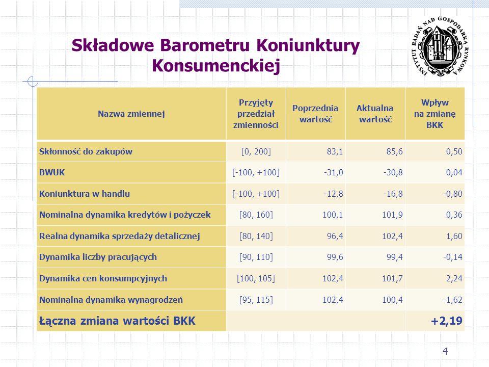 Składowe Barometru Koniunktury Konsumenckiej 4 Nazwa zmiennej Przyjęty przedział zmienności Poprzednia wartość Aktualna wartość Wpływ na zmianę BKK Skłonność do zakupów[0, 200]83,185,60,50 BWUK[-100, +100]-31,0-30,80,04 Koniunktura w handlu[-100, +100]-12,8-16,8-0,80 Nominalna dynamika kredytów i pożyczek[80, 160]100,1101,90,36 Realna dynamika sprzedaży detalicznej[80, 140]96,4102,41,60 Dynamika liczby pracujących[90, 110]99,699,4-0,14 Dynamika cen konsumpcyjnych[100, 105]102,4101,72,24 Nominalna dynamika wynagrodzeń[95, 115]102,4100,4-1,62 Łączna zmiana wartości BKK +2,19