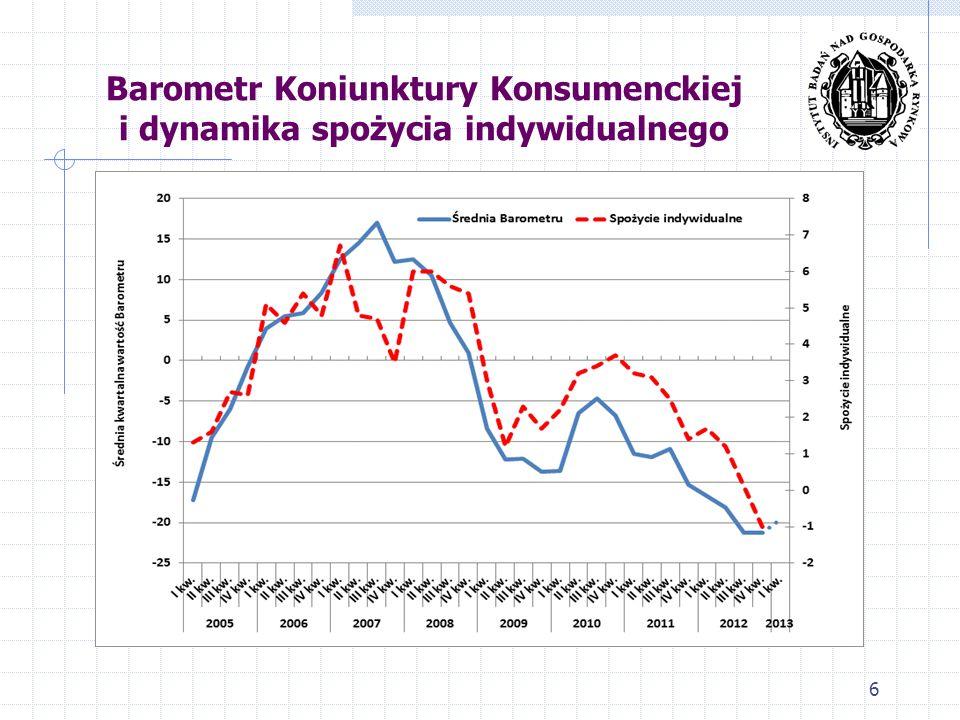 Barometr Koniunktury Konsumenckiej i dynamika spożycia indywidualnego 6