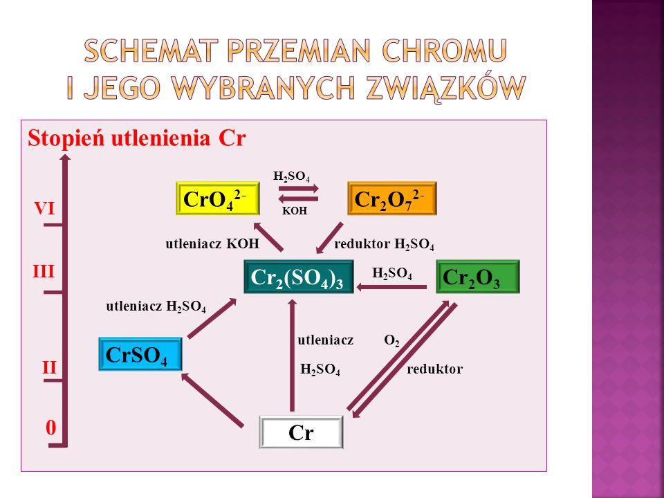Stopień utlenienia Cr H 2 SO 4 VI KOH utleniacz KOH reduktor H 2 SO 4 III H 2 SO 4 utleniacz H 2 SO 4 utleniacz O 2 II H 2 SO 4 reduktor 0 CrO 4 2- Cr 2 O 7 2- Cr 2 (SO 4 ) 3 Cr 2 O 3 CrSO 4 Cr
