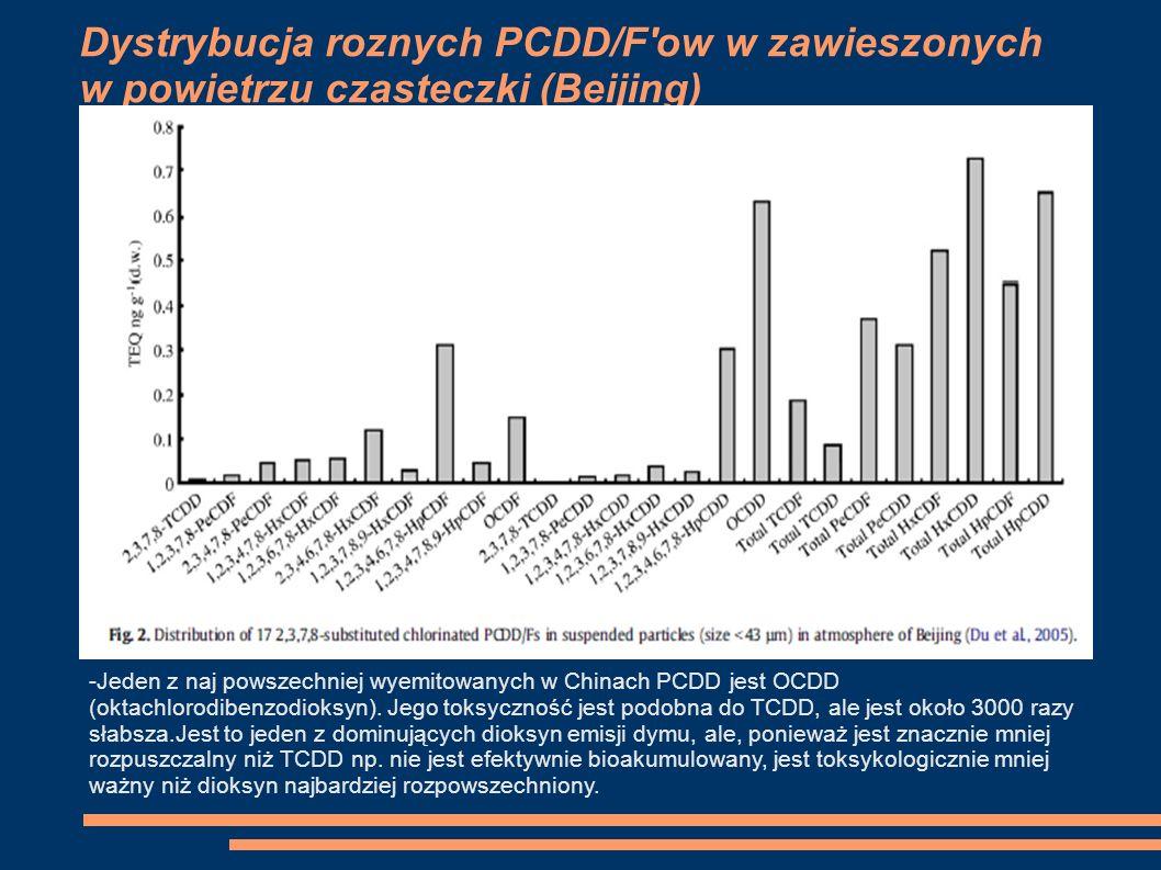 Dystrybucja roznych PCDD/F ow w zawieszonych w powietrzu czasteczki (Beijing) -Jeden z naj powszechniej wyemitowanych w Chinach PCDD jest OCDD (oktachlorodibenzodioksyn).