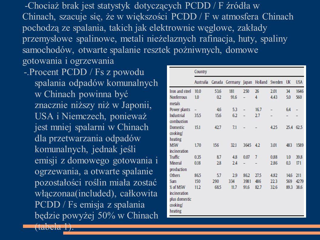 -Chociaż brak jest statystyk dotyczących PCDD / F źródła w Chinach, szacuje się, że w większości PCDD / F w atmosfera Chinach pochodzą ze spalania, takich jak elektrownie węglowe, zakłady przemysłowe spalinowe, metali nieżelaznych rafinacja, huty, spaliny samochodów, otwarte spalanie resztek pożniwnych, domowe gotowania i ogrzewania -.Procent PCDD / Fs z powodu spalania odpadów komunalnyc h w Chinach powinna być znacznie niższy niż w Japonii, USA i Niemczech, ponieważ jest mniej spalarni w Chinach dla przetwarzania odpadów komunalnych, jednak jeśli emisji z domowego gotowania i ogrzewania, a otwarte spalanie p ozostałości roślin miała zostać włączona a(included), całkowita PCDD / Fs emisja z spalania będzie powyżej 50% w Chinach (tabela 1).
