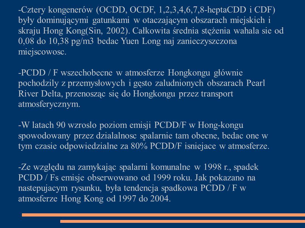 -Cztery kongenerów (OCDD, OCDF, 1,2,3,4,6,7,8-heptaCDD i CDF) były dominującymi gatunkami w otaczającym obszarach miejskich i skraj u Hong Kong(Sin, 2002).