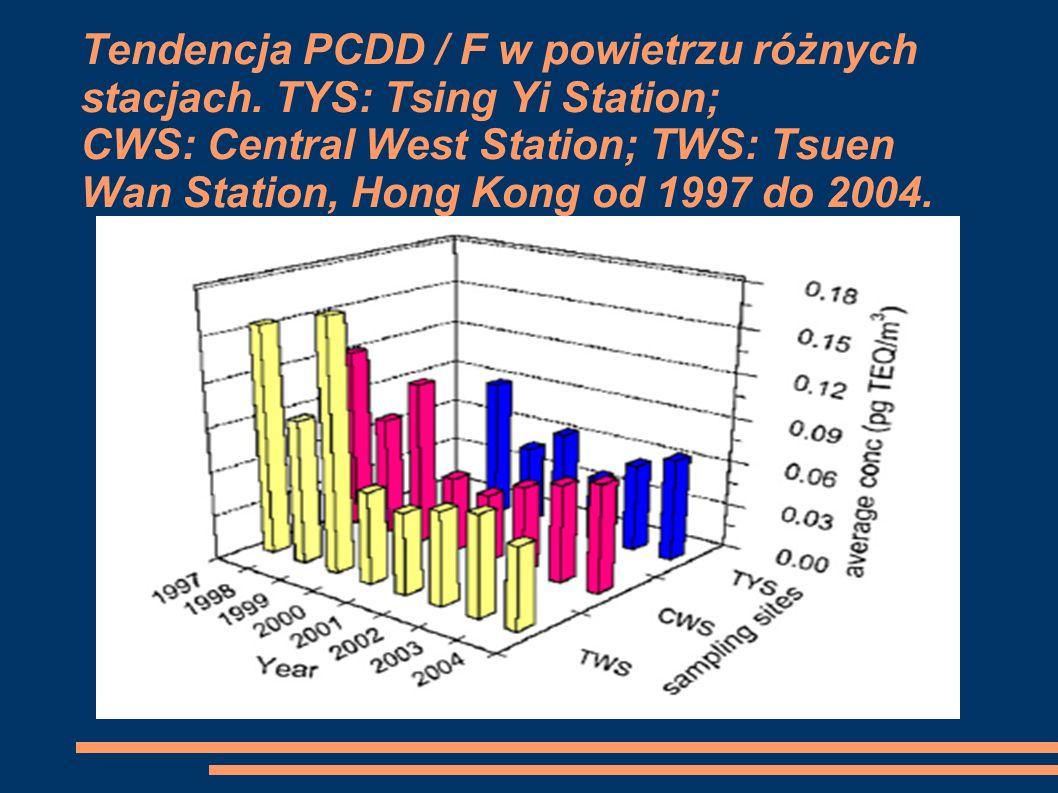Tendencja PCDD / F w powietrzu różnych stacjach.