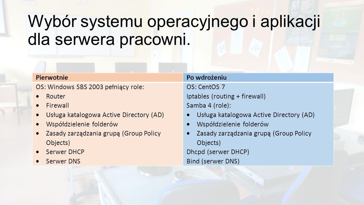Wybór systemu operacyjnego i aplikacji dla serwera pracowni. PierwotniePo wdrożeniu OS: Windows SBS 2003 pełniący role:  Router  Firewall  Usługa k