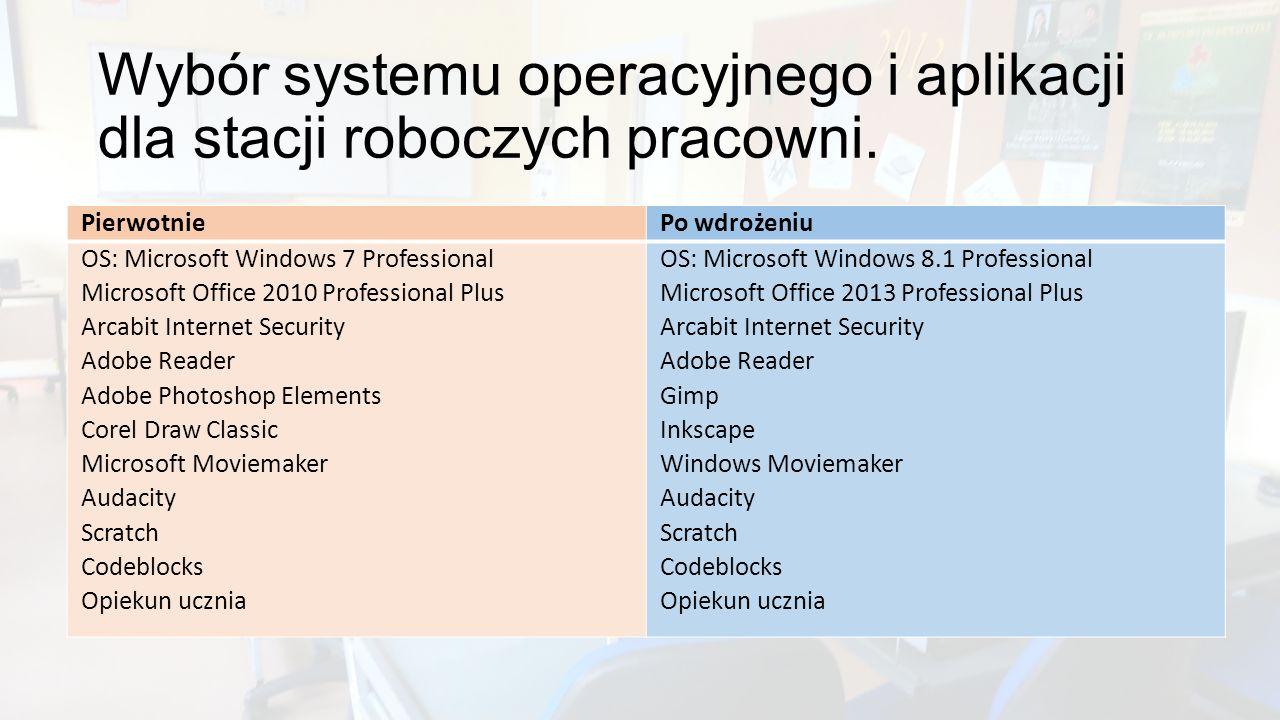 Wybór systemu operacyjnego i aplikacji dla stacji roboczych pracowni. PierwotniePo wdrożeniu OS: Microsoft Windows 7 Professional Microsoft Office 201